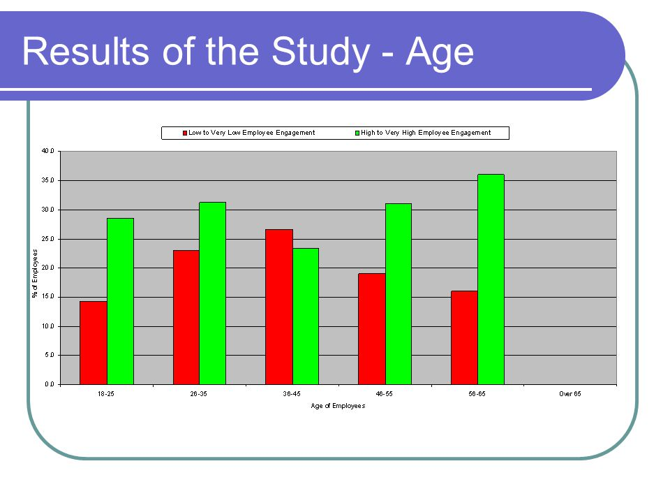 Results of the Study - Age
