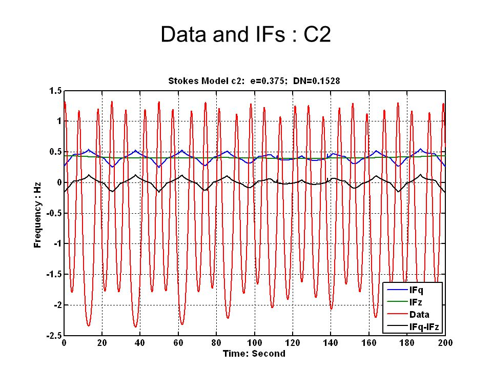 Data and IFs : C2
