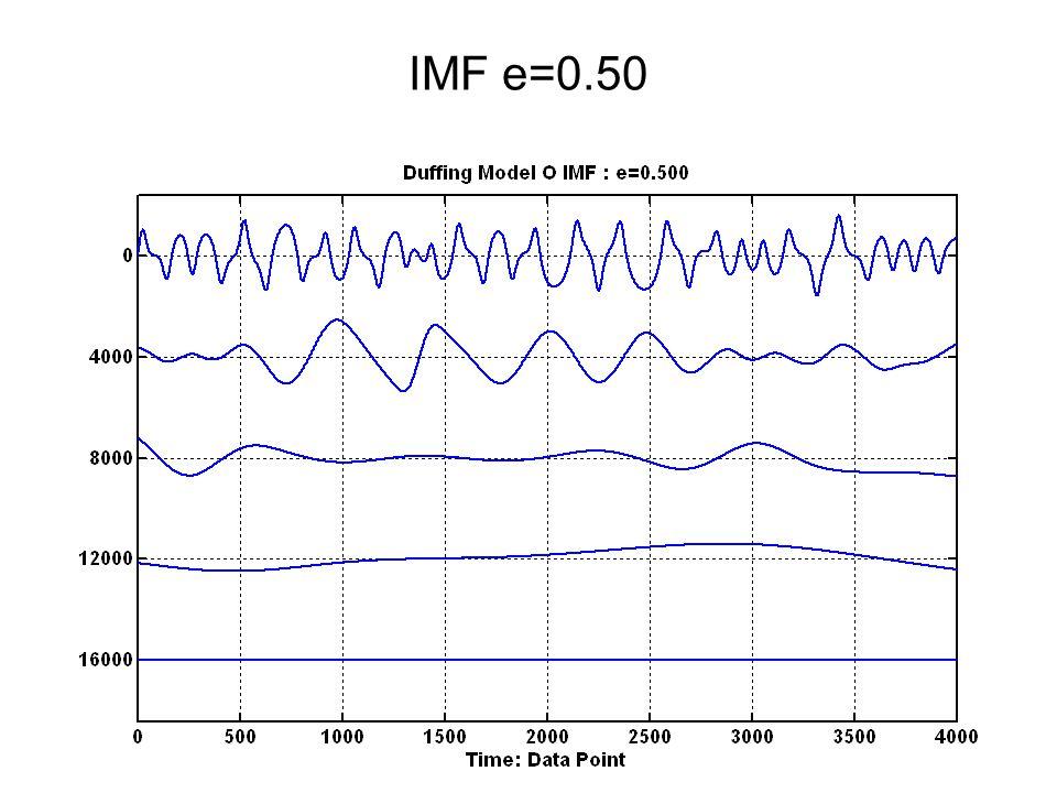 IMF e=0.50