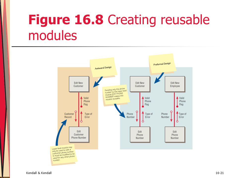 Kendall & Kendall16-21 Figure 16.8 Creating reusable modules