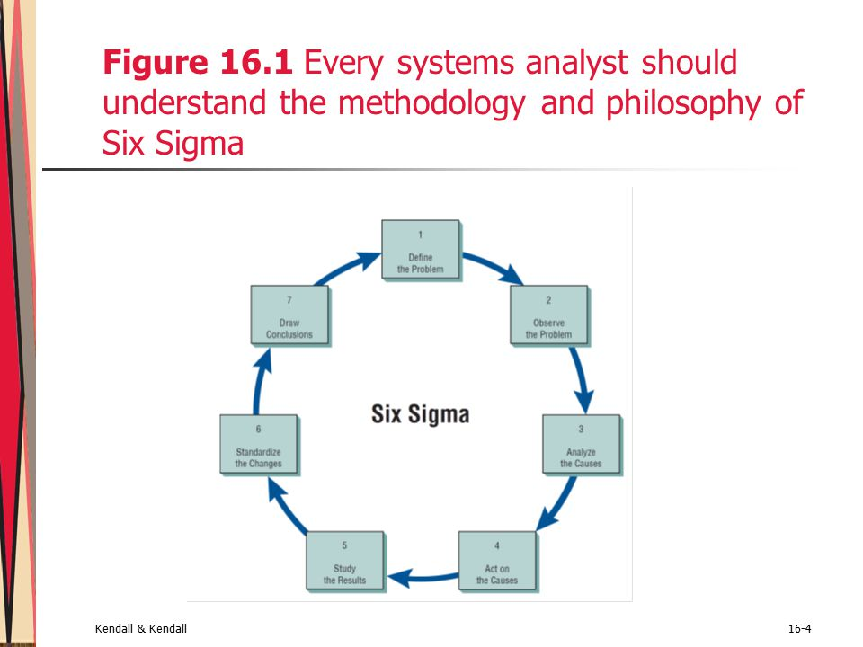 Kendall & Kendall16-4 Figure 16.1 Every systems analyst should understand the methodology and philosophy of Six Sigma
