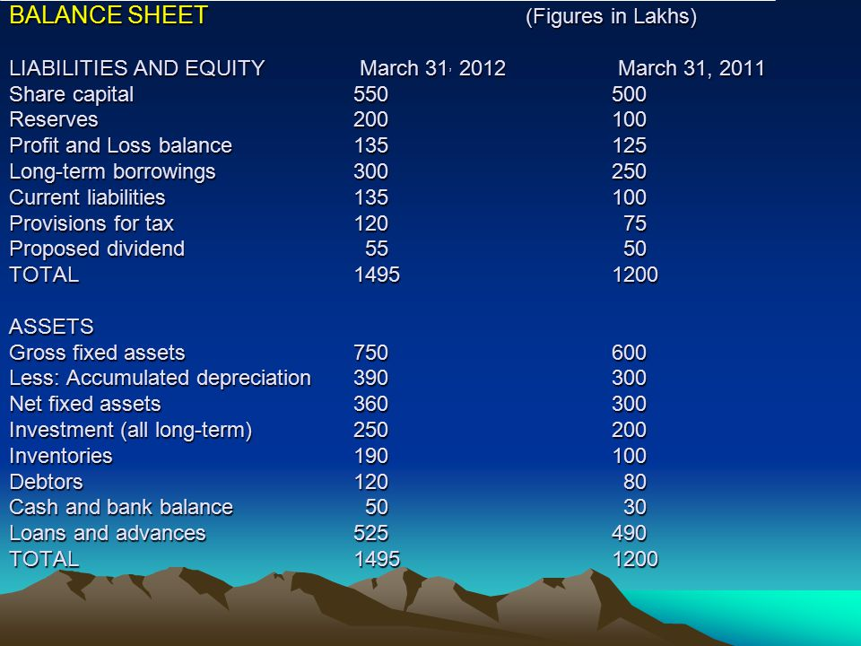 BALANCE SHEET (Figures in Lakhs) LIABILITIES AND EQUITY March 31, 2012 March 31, 2011 Share capital550500 Reserves200100 Profit and Loss balance135125