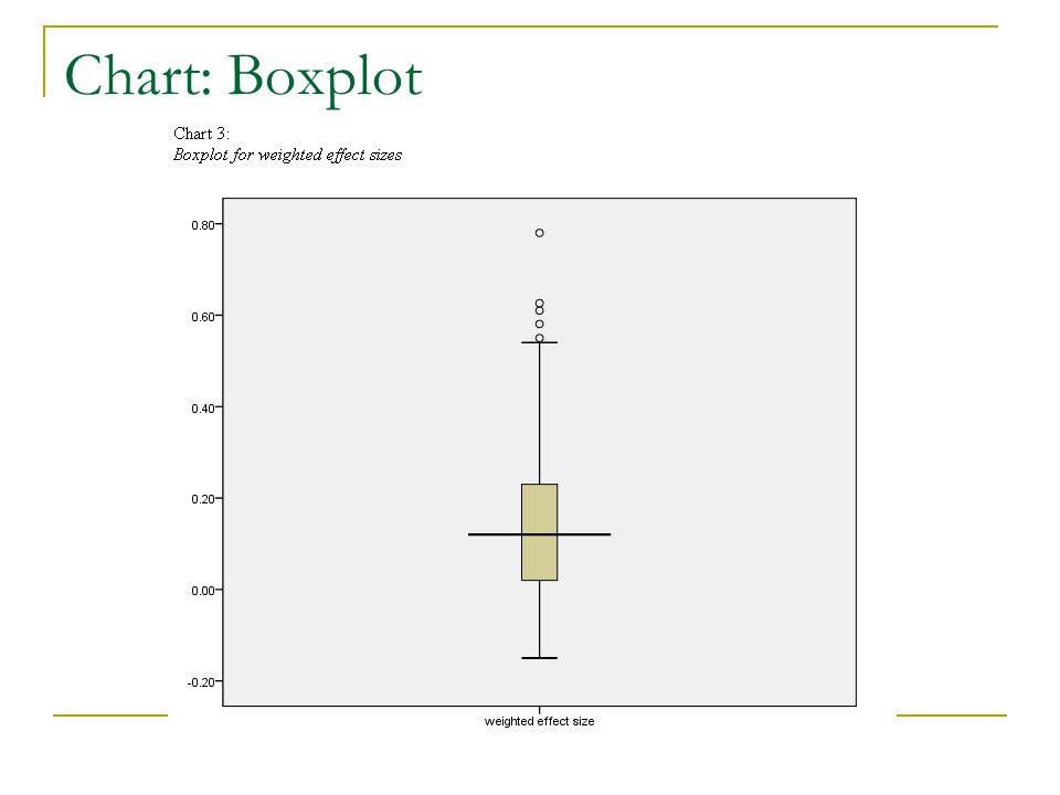 Chart: Boxplot