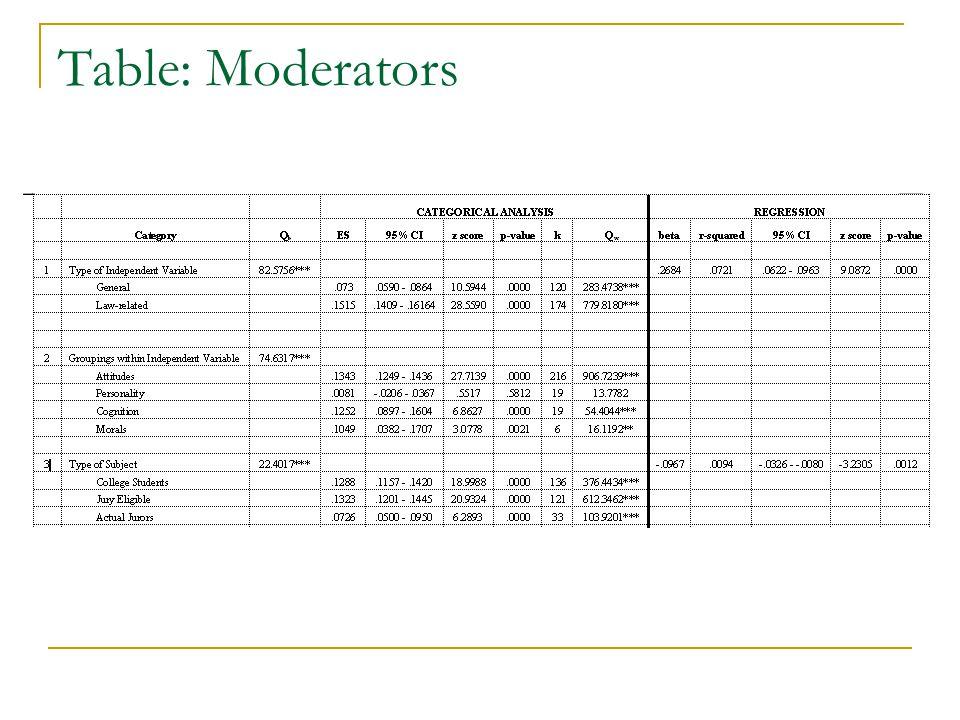 Table: Moderators