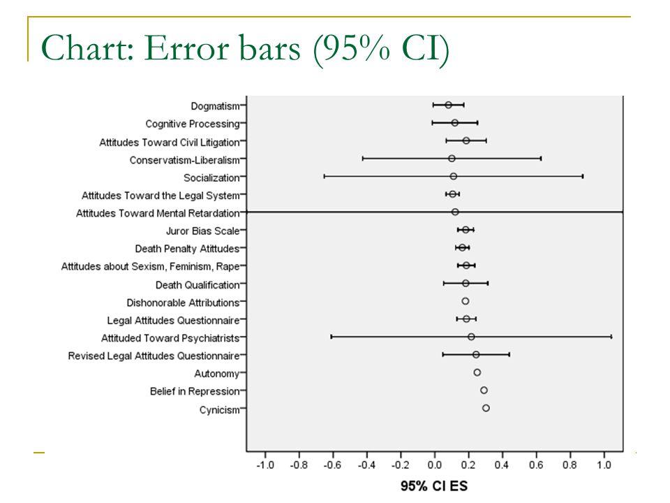 Chart: Error bars (95% CI)