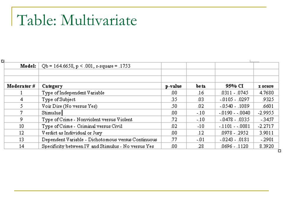 Table: Multivariate