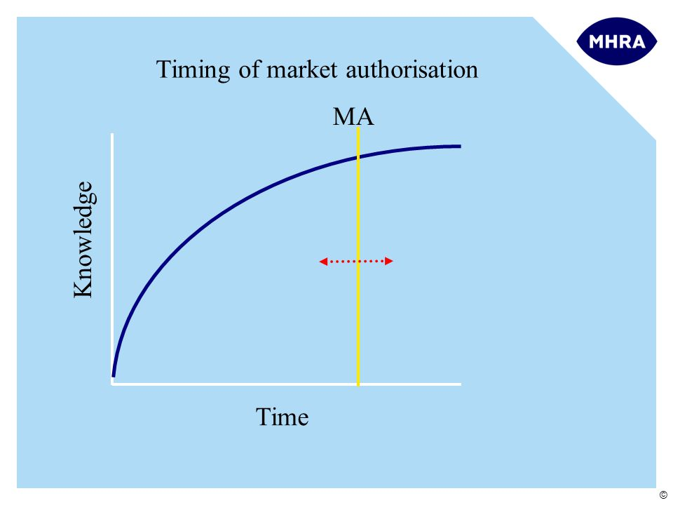 © Knowledge Time Timing of market authorisation MA