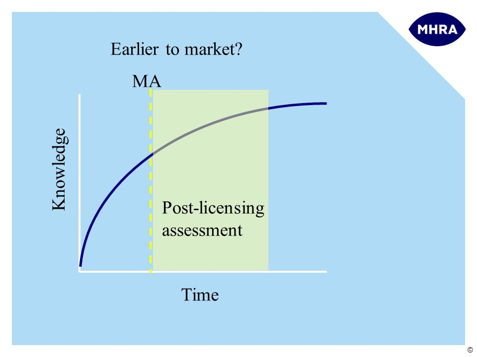 © Knowledge Time Earlier to market? MA Post-licensing assessment