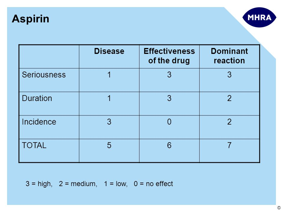 © Aspirin DiseaseEffectiveness of the drug Dominant reaction Seriousness133 Duration132 Incidence302 TOTAL567 3 = high, 2 = medium, 1 = low, 0 = no effect