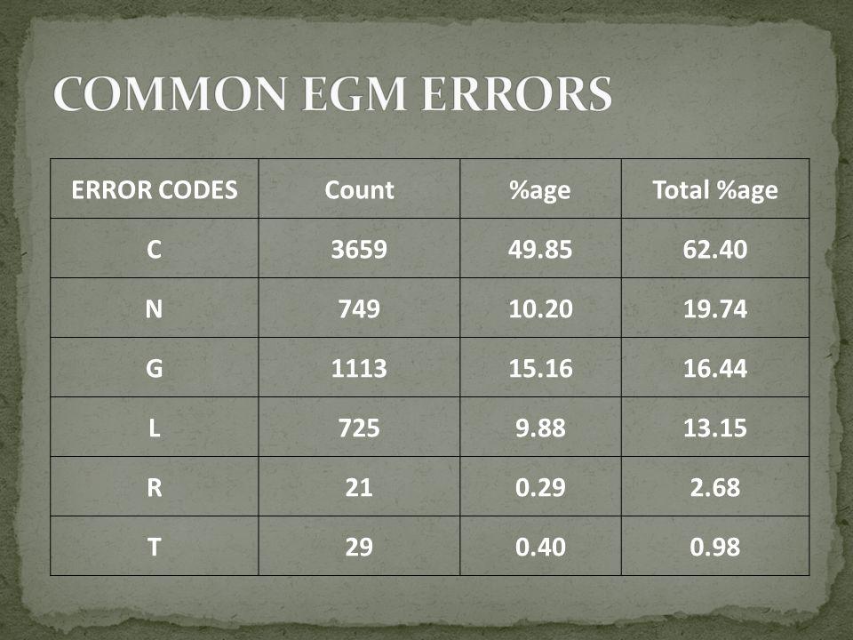 ERROR CODESCount%ageTotal %age C365949.8562.40 N74910.2019.74 G111315.1616.44 L7259.8813.15 R210.292.68 T290.400.98