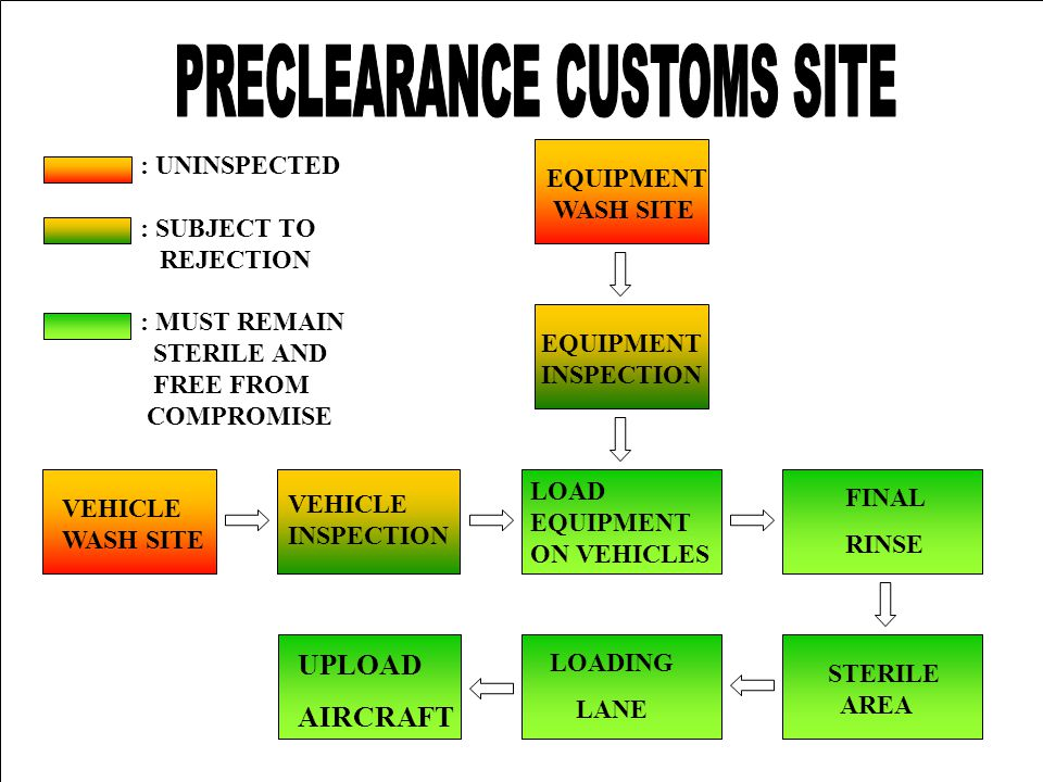 UNCLASSIFIED VEHICLE WASH SITE VEHICLE INSPECTION EQUIPMENT WASH SITE EQUIPMENT INSPECTION LOAD EQUIPMENT ON VEHICLES FINAL RINSE STERILE AREA LOADING LANE UPLOAD AIRCRAFT : UNINSPECTED : SUBJECT TO REJECTION : MUST REMAIN STERILE AND FREE FROM COMPROMISE