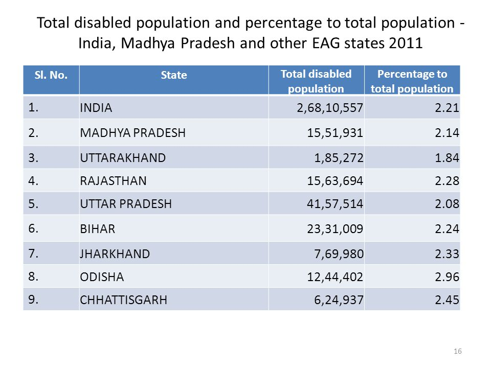 Total disabled population and percentage to total population - India, Madhya Pradesh and other EAG states 2011 Sl.