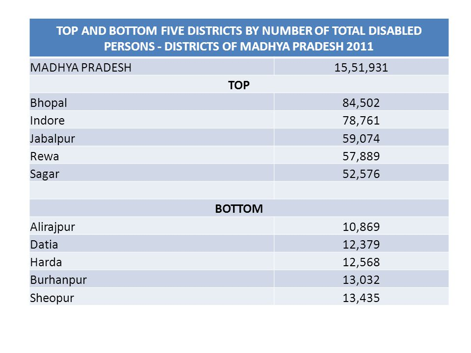 TOP AND BOTTOM FIVE DISTRICTS BY NUMBER OF TOTAL DISABLED PERSONS - DISTRICTS OF MADHYA PRADESH 2011 MADHYA PRADESH15,51,931 TOP Bhopal84,502 Indore78,761 Jabalpur59,074 Rewa57,889 Sagar52,576 BOTTOM Alirajpur10,869 Datia12,379 Harda12,568 Burhanpur13,032 Sheopur13,435