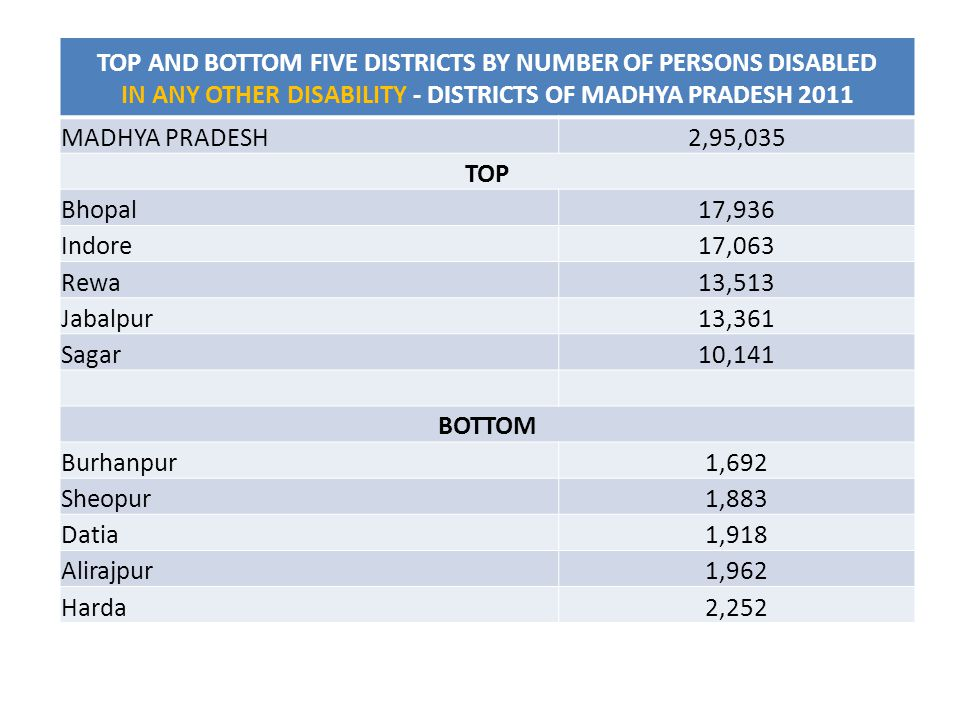TOP AND BOTTOM FIVE DISTRICTS BY NUMBER OF PERSONS DISABLED IN ANY OTHER DISABILITY - DISTRICTS OF MADHYA PRADESH 2011 MADHYA PRADESH2,95,035 TOP Bhopal17,936 Indore17,063 Rewa13,513 Jabalpur13,361 Sagar10,141 BOTTOM Burhanpur1,692 Sheopur1,883 Datia1,918 Alirajpur1,962 Harda2,252