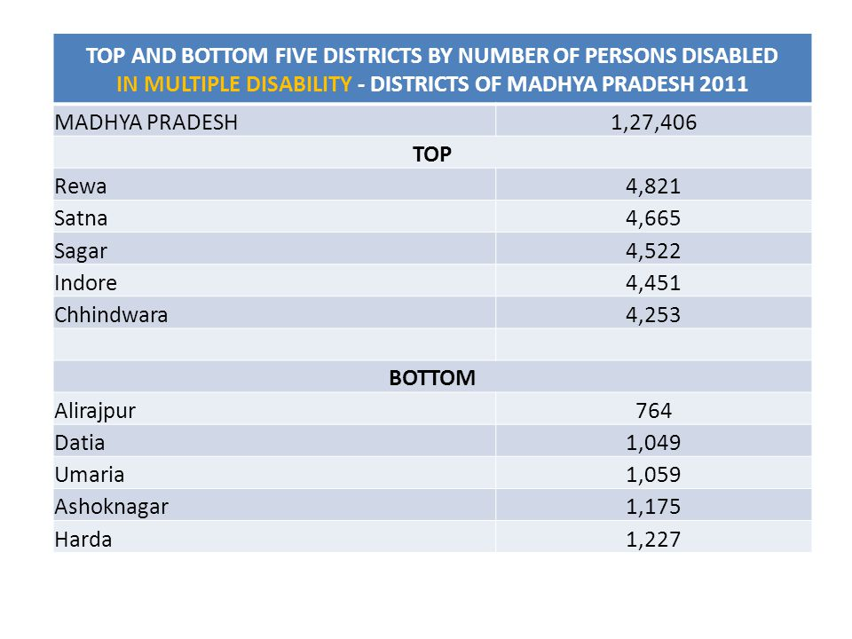 TOP AND BOTTOM FIVE DISTRICTS BY NUMBER OF PERSONS DISABLED IN MULTIPLE DISABILITY - DISTRICTS OF MADHYA PRADESH 2011 MADHYA PRADESH1,27,406 TOP Rewa4,821 Satna4,665 Sagar4,522 Indore4,451 Chhindwara4,253 BOTTOM Alirajpur764 Datia1,049 Umaria1,059 Ashoknagar1,175 Harda1,227
