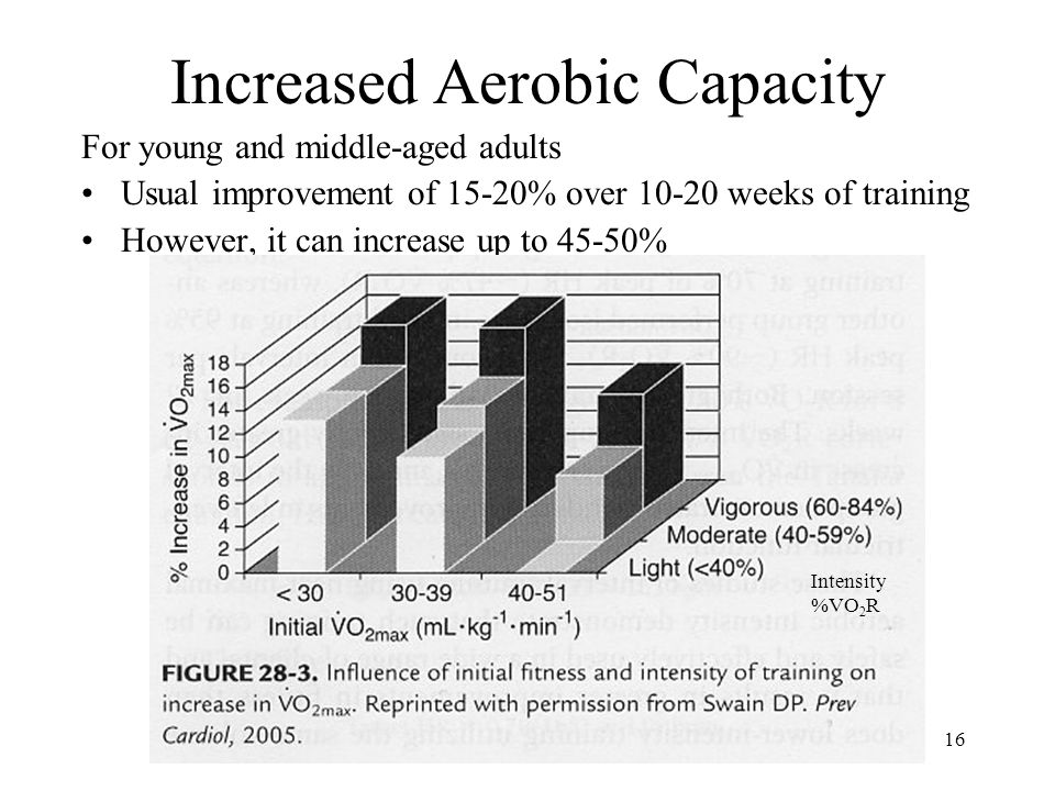 16 Increased Aerobic Capacity For young and middle-aged adults Usual improvement of 15-20% over 10-20 weeks of training However, it can increase up to