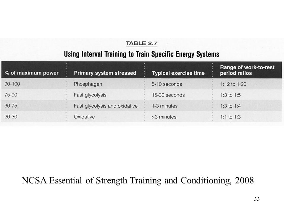 33 NCSA Essential of Strength Training and Conditioning, 2008