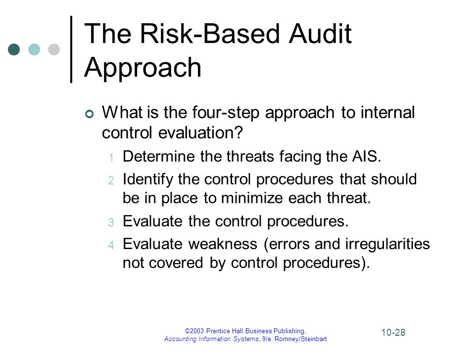 ©2003 Prentice Hall Business Publishing, Accounting Information Systems, 9/e, Romney/Steinbart 10-28 The Risk-Based Audit Approach What is the four-st