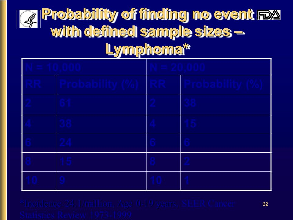 32 Probability of finding no event with defined sample sizes – Lymphoma* N = 10,000N = 20,000 RRProbability (%)RRProbability (%) 261238 4 415 62466 81582 109 1 *Incidence 24.1/million, Age 0-19 years, *Incidence 24.1/million, Age 0-19 years, SEER Cancer Statistics Review 1973-1999