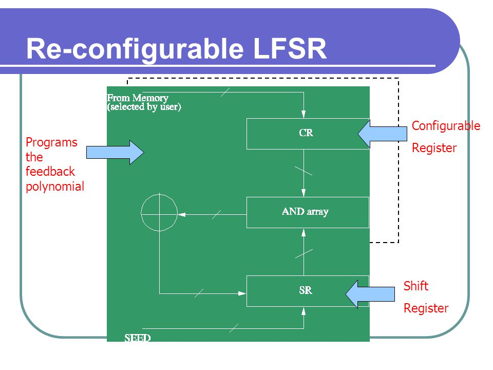 Re-configurable LFSR Configurable Register Shift Register Programs the feedback polynomial