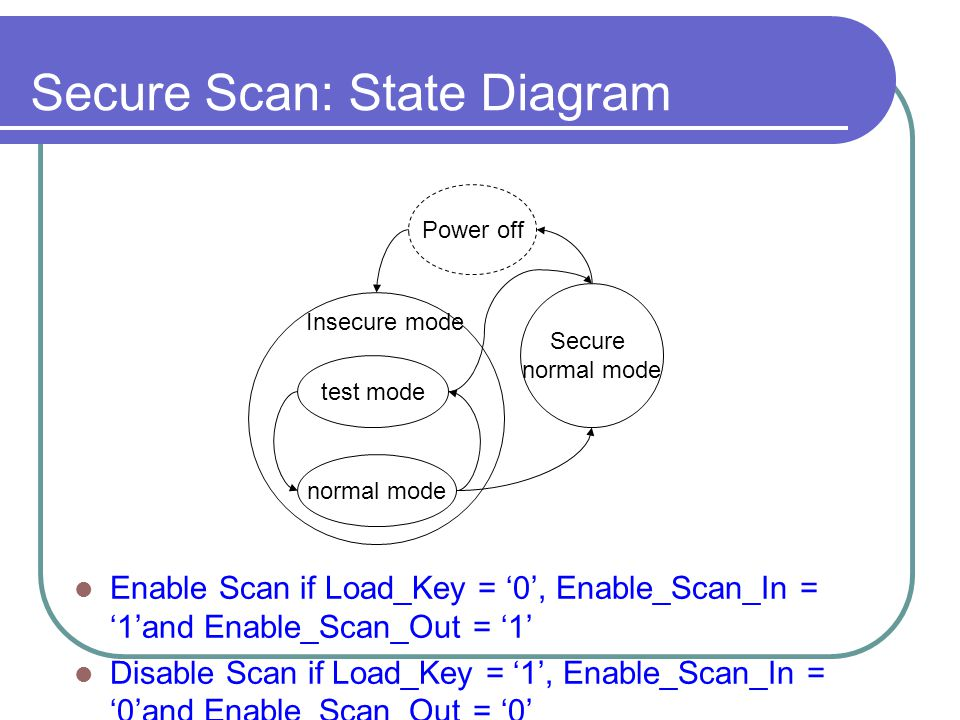 Secure Scan: State Diagram Enable Scan if Load_Key = '0', Enable_Scan_In = '1'and Enable_Scan_Out = '1' Disable Scan if Load_Key = '1', Enable_Scan_In = '0'and Enable_Scan_Out = '0' test mode normal mode Secure normal mode Insecure mode Power off