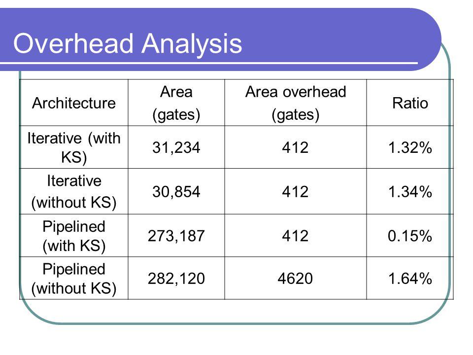 Overhead Analysis Architecture Area (gates) Area overhead (gates) Ratio Iterative (with KS) 31,2344121.32% Iterative (without KS) 30,8544121.34% Pipelined (with KS) 273,1874120.15% Pipelined (without KS) 282,12046201.64%