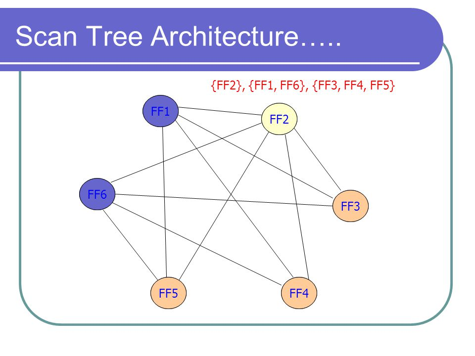 Scan Tree Architecture…..
