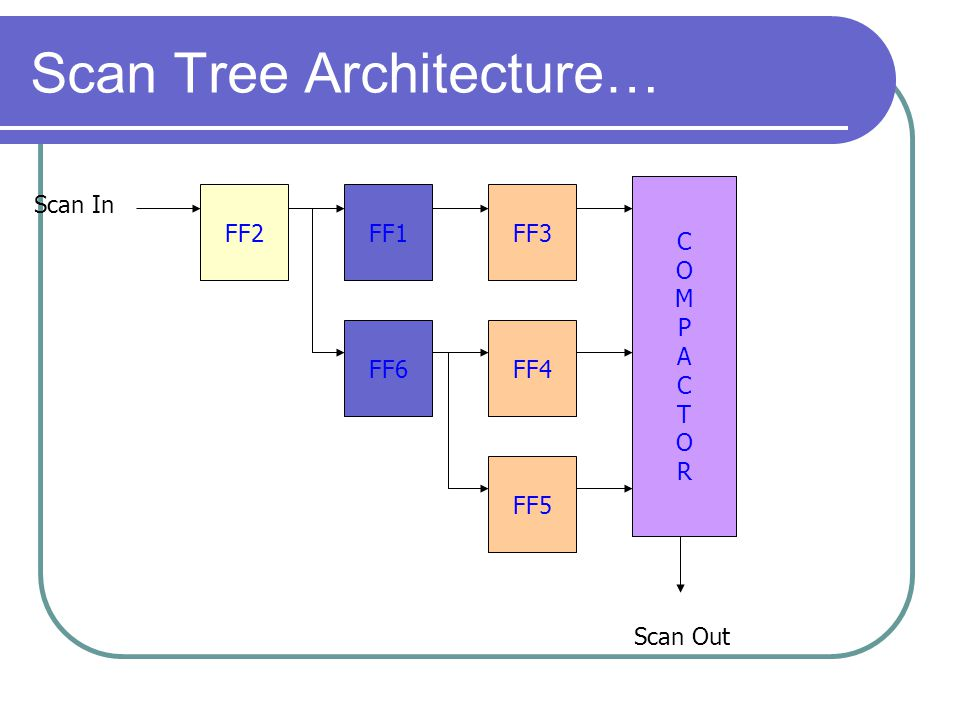 Scan Tree Architecture… FF1FF2FF3 FF4 FF5 FF6 MISRMISR Scan In Scan Out COMPACTORCOMPACTOR