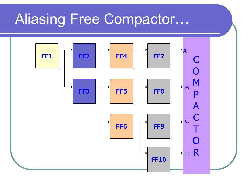 Aliasing Free Compactor… FF2FF1FF4 FF5 FF6 FF3 COMPACTORCOMPACTOR FF7 FF8 FF9 FF10 A B C D