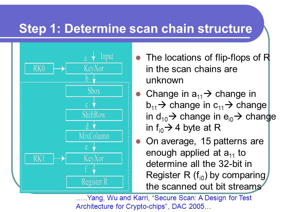Step 1: Determine scan chain structure The locations of flip-flops of R in the scan chains are unknown Change in a 11  change in b 11  change in c 11  change in d 10  change in e i0  change in f i0  4 byte at R On average, 15 patterns are enough applied at a 11 to determine all the 32-bit in Register R (f i0 ) by comparing the scanned out bit streams …..Yang, Wu and Karri, Secure Scan: A Design for Test Architecture for Crypto-chips , DAC 2005…