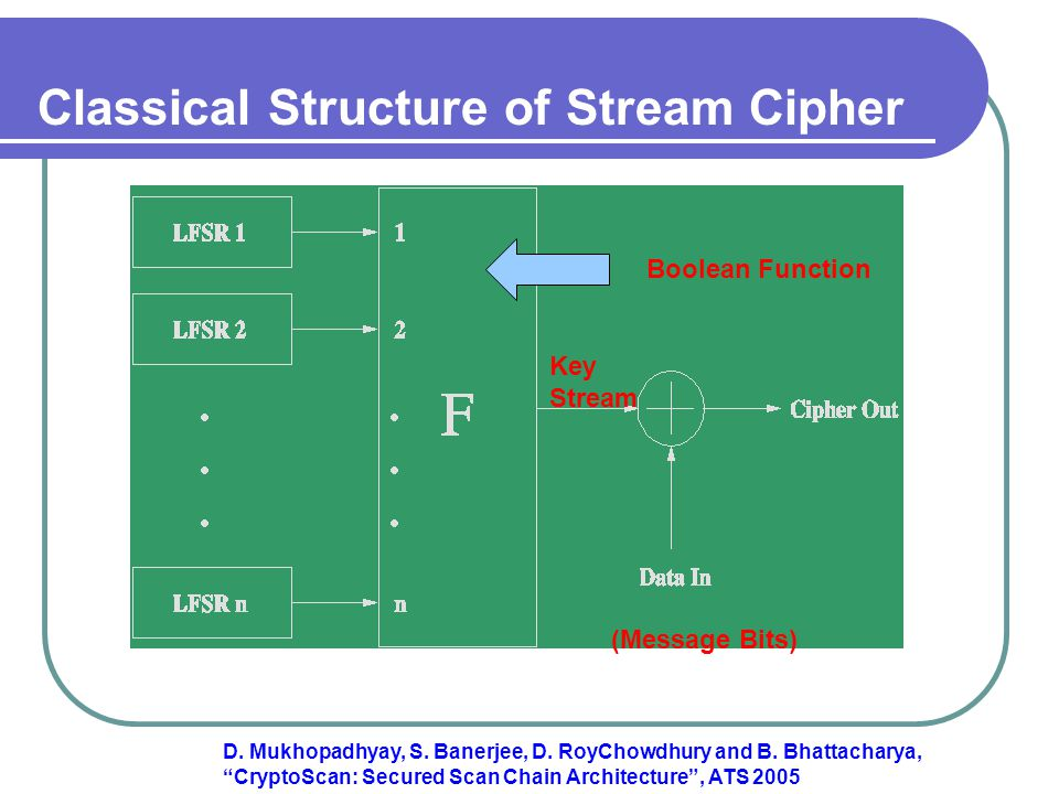 Classical Structure of Stream Cipher Boolean Function (Message Bits) Key Stream D.