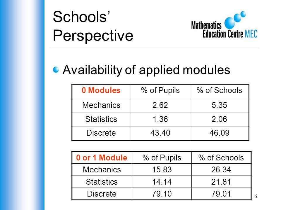 6 Schools' Perspective Availability of applied modules 0 Modules% of Pupils% of Schools Mechanics2.625.35 Statistics1.362.06 Discrete43.4046.09 0 or 1