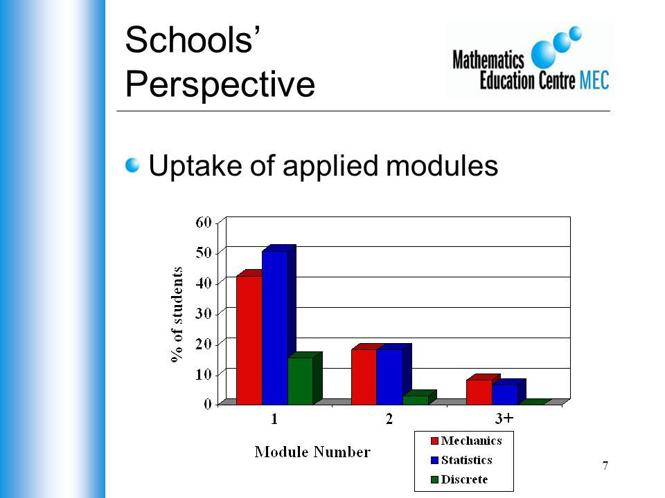 7 Schools' Perspective Uptake of applied modules
