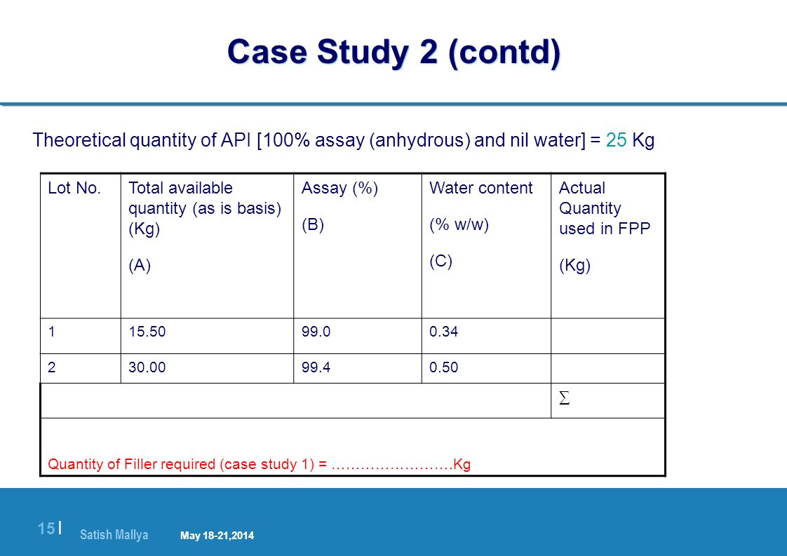 Satish Mallya January 20-22, 2010 15 | Case Study 2 (contd) Theoretical quantity of API [100% assay (anhydrous) and nil water] = 25 Kg Lot No.Total available quantity (as is basis) (Kg) (A) Assay (%) (B) Water content (% w/w) (C) Actual Quantity used in FPP (Kg) 115.5099.00.34 230.0099.40.50 ∑ Quantity of Filler required (case study 1) = …………………….Kg May 18-21,2014