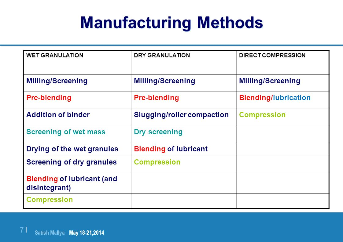 Satish Mallya January 20-22, 2010 7 |7 | Manufacturing Methods DIRECT COMPRESSIONDRY GRANULATIONWET GRANULATION Milling/Screening Blending/lubricationPre-blending CompressionSlugging/roller compactionAddition of binder Dry screeningScreening of wet mass Blending of lubricantDrying of the wet granules CompressionScreening of dry granules Blending of lubricant (and disintegrant) Compression May 18-21,2014