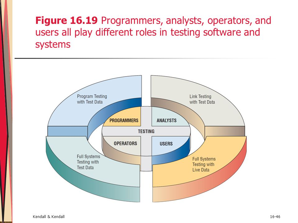 Kendall & Kendall16-46 Figure 16.19 Programmers, analysts, operators, and users all play different roles in testing software and systems