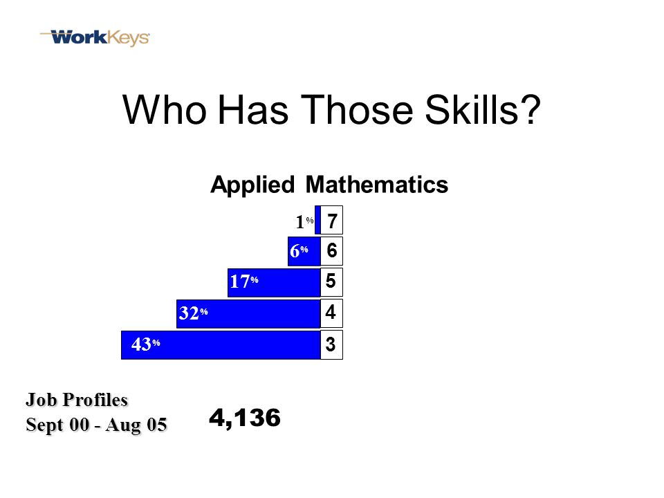 Applied Mathematics 6 3 5 4 7 Who Has Those Skills.