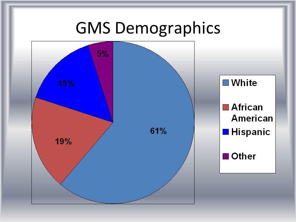 GMS Demographics