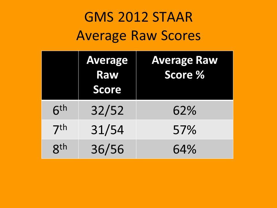 GMS 2012 STAAR Average Raw Scores Average Raw Score Average Raw Score % 6 th 32/5262% 7 th 31/5457% 8 th 36/5664%