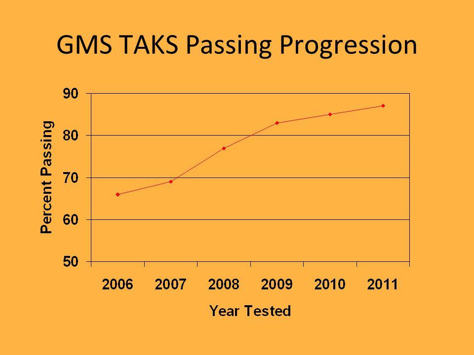 GMS TAKS Passing Progression