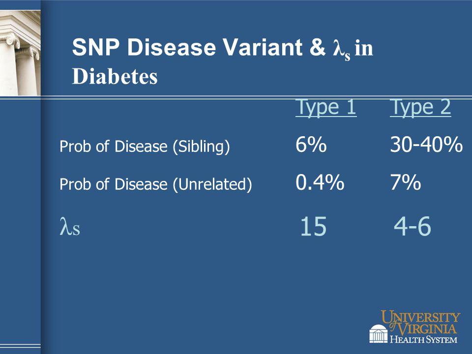 SNP Disease Variant & λ s in Diabetes Type 1Type 2 Prob of Disease (Sibling) 6%30-40% Prob of Disease (Unrelated) 0.4%7% λ s 15 4-6