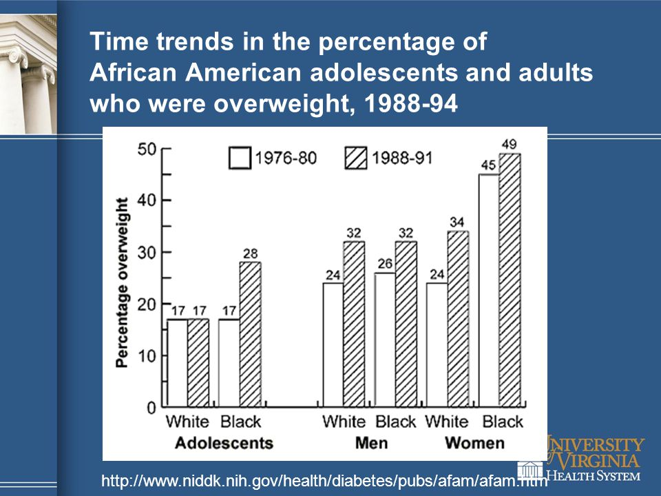 Time trends in the percentage of African American adolescents and adults who were overweight, 1988-94 http://www.niddk.nih.gov/health/diabetes/pubs/afam/afam.htm