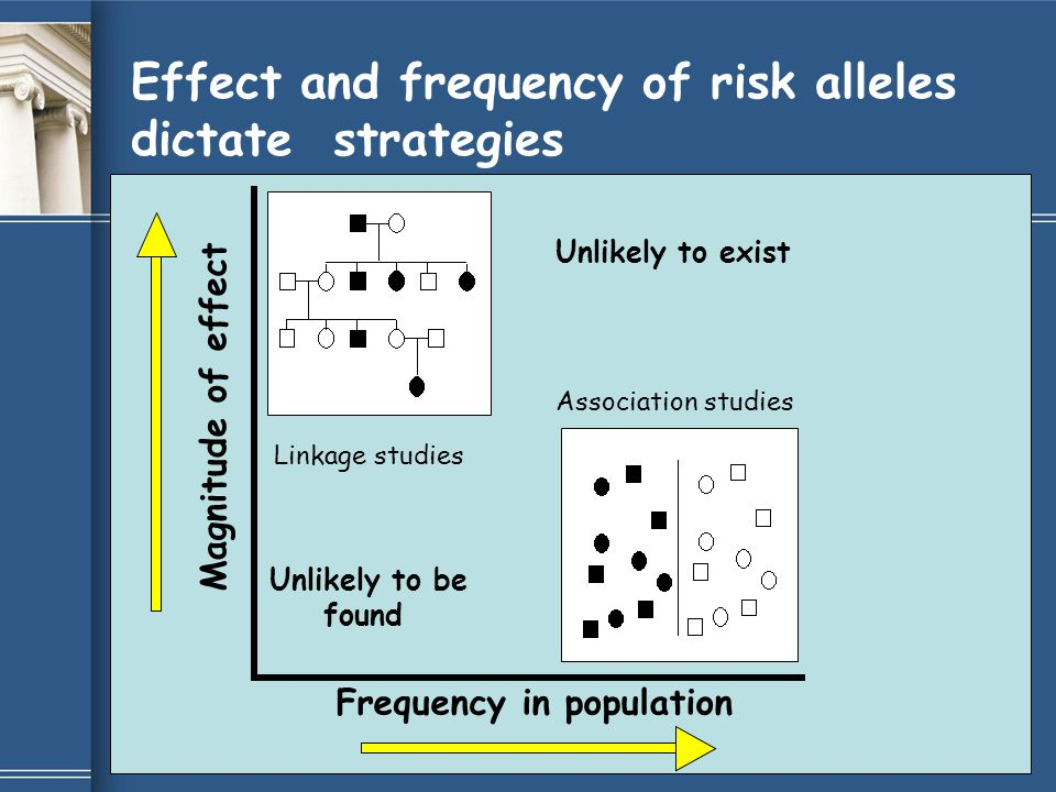Effect and frequency of risk alleles dictate strategies Linkage studies Association studies Unlikely to exist Frequency in population Magnitude of eff