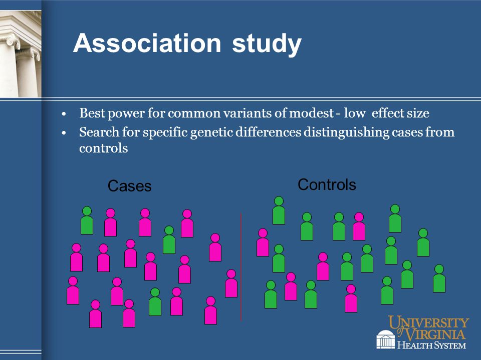 Association study Best power for common variants of modest - low effect size Search for specific genetic differences distinguishing cases from controls Cases Controls