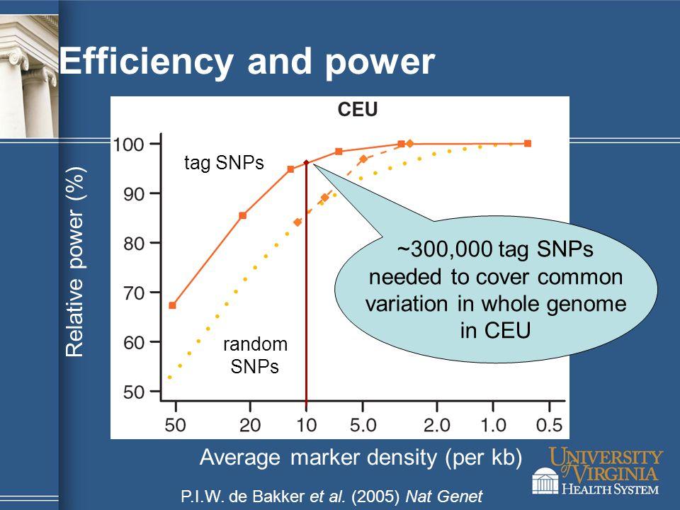 Efficiency and power Relative power (%) Average marker density (per kb) tag SNPs random SNPs P.I.W.