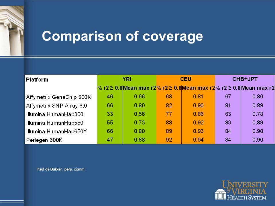 Comparison of coverage Paul de Bakker, pers. comm.