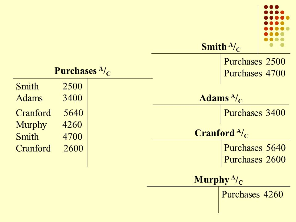 Purchases A / C Smith 2500 Adams 3400 Cranford 5640 Murphy 4260 Smith 4700 Cranford 2600 Adams A / C Purchases 3400 Smith A / C Purchases 2500 Purchases 4700 Cranford A / C Purchases 5640 Purchases 2600 Murphy A / C Purchases 4260