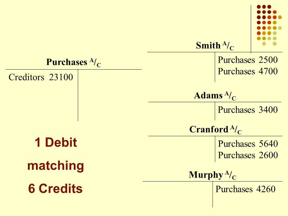 Purchases A / C Creditors 23100 Adams A / C Purchases 3400 Smith A / C Purchases 2500 Purchases 4700 Cranford A / C Purchases 5640 Purchases 2600 Murphy A / C Purchases 4260 1 Debit matching 6 Credits