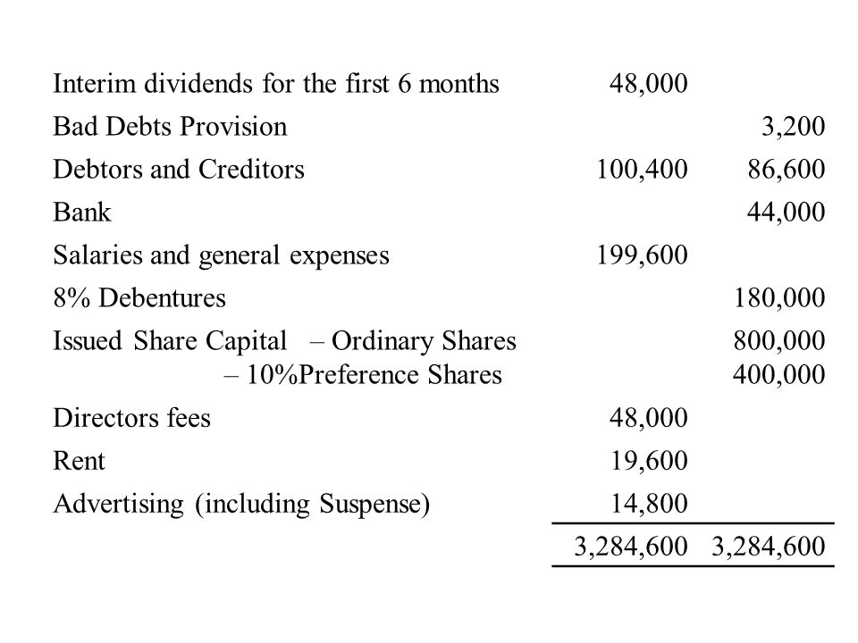 Interim dividends for the first 6 months48,000 Bad Debts Provision3,200 Debtors and Creditors100,40086,600 Bank44,000 Salaries and general expenses199,600 8% Debentures180,000 Issued Share Capital– Ordinary Shares – 10%Preference Shares 800,000 400,000 Directors fees48,000 Rent19,600 Advertising (including Suspense)14,800 3,284,600