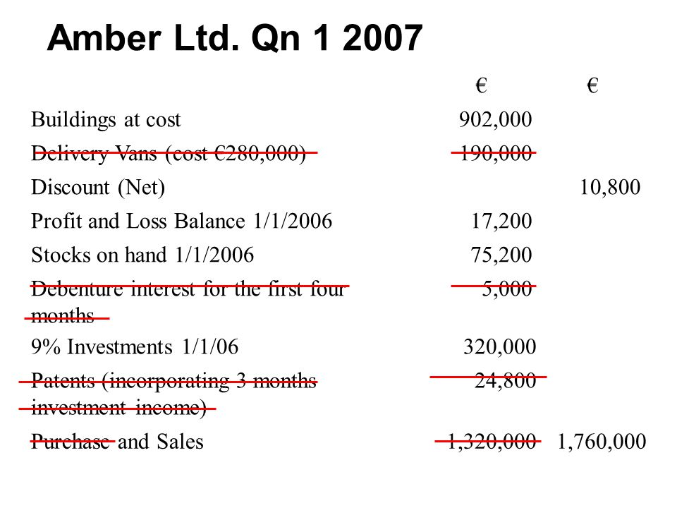 €€ Buildings at cost902,000 Delivery Vans (cost €280,000)190,000 Discount (Net)10,800 Profit and Loss Balance 1/1/200617,200 Stocks on hand 1/1/200675,200 Debenture interest for the first four months 5,000 9% Investments 1/1/06320,000 Patents (incorporating 3 months investment income) 24,800 Purchase and Sales1,320,0001,760,000 Amber Ltd.